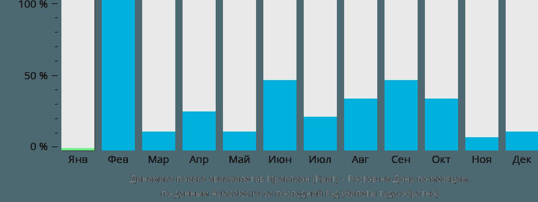 Динамика поиска авиабилетов из Ираклиона (Крит) в Ростов-на-Дону по месяцам