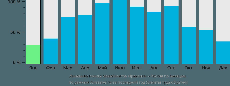 Динамика поиска авиабилетов из Ираклиона (Крит) в Россию по месяцам