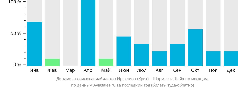 Динамика поиска авиабилетов из Ираклиона (Крит) в Шарм-эль-Шейх по месяцам