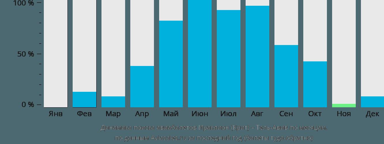 Динамика поиска авиабилетов из Ираклиона (Крит) в Тель-Авив по месяцам