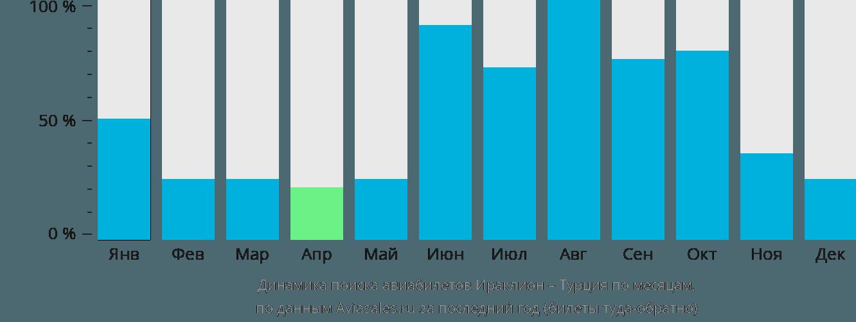 Динамика поиска авиабилетов из Ираклиона (Крит) в Турцию по месяцам