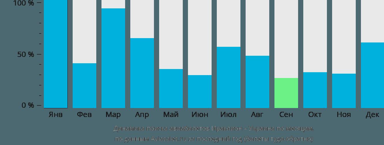 Динамика поиска авиабилетов из Ираклиона (Крит) в Украину по месяцам