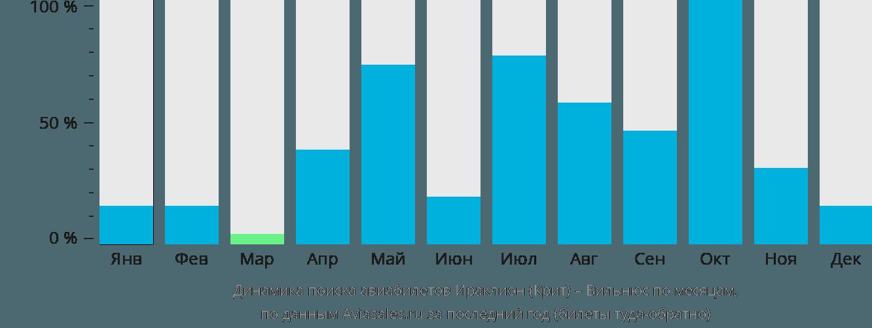 Динамика поиска авиабилетов из Ираклиона (Крит) в Вильнюс по месяцам