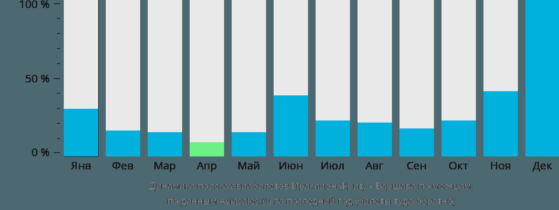Динамика поиска авиабилетов из Ираклиона (Крит) в Варшаву по месяцам