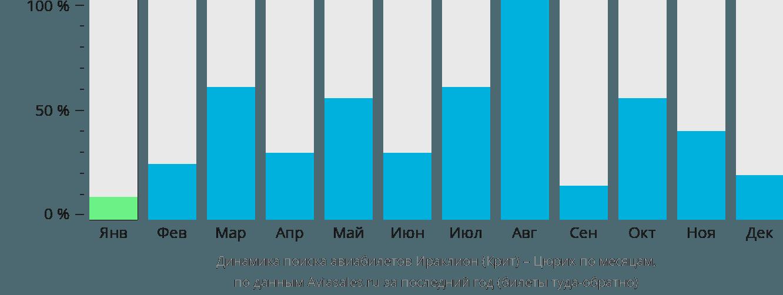 Динамика поиска авиабилетов из Ираклиона (Крит) в Цюрих по месяцам