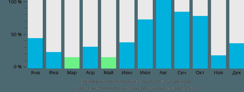 Динамика поиска авиабилетов из Хух-Хото по месяцам