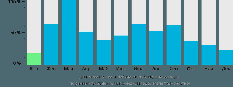 Динамика поиска авиабилетов из Хайфы по месяцам