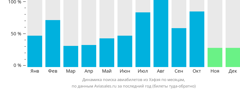 Динамика поиска авиабилетов из Хэфэя по месяцам