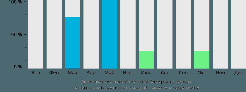Динамика поиска авиабилетов из Хагфорса по месяцам