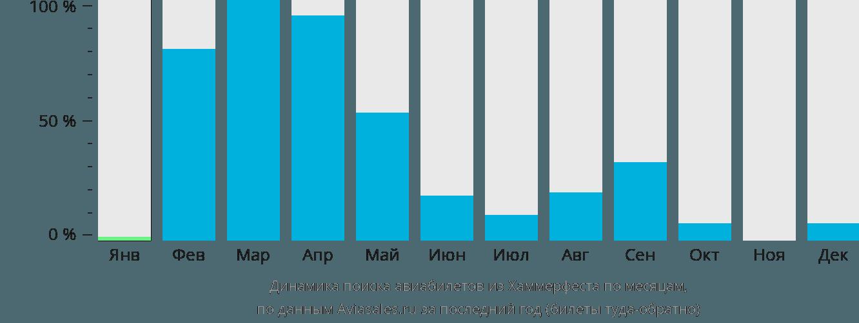 Динамика поиска авиабилетов из Хаммерфеста по месяцам