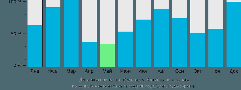Динамика поиска авиабилетов из Харгейсы по месяцам