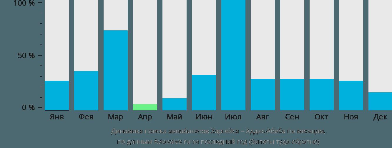 Динамика поиска авиабилетов из Харгейсы в Аддис-Абебу по месяцам
