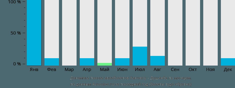 Динамика поиска авиабилетов из Ханчжоу в Душанбе по месяцам