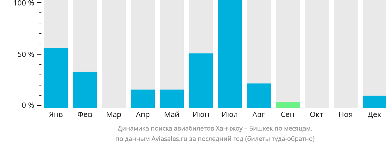 Динамика поиска авиабилетов из Ханчжоу в Бишкек по месяцам