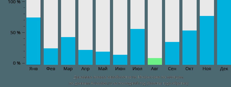 Динамика поиска авиабилетов из Мэхонгсона по месяцам