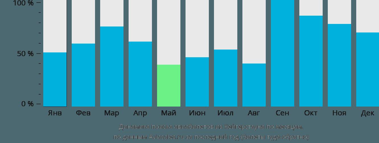 Динамика поиска авиабилетов из Хейгерстауна по месяцам