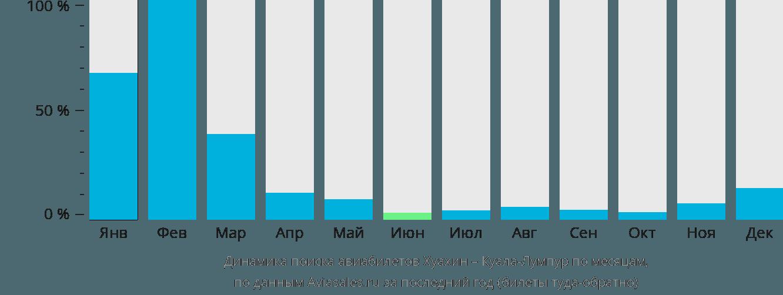 Динамика поиска авиабилетов из Хуа-Хин в Куала-Лумпур по месяцам