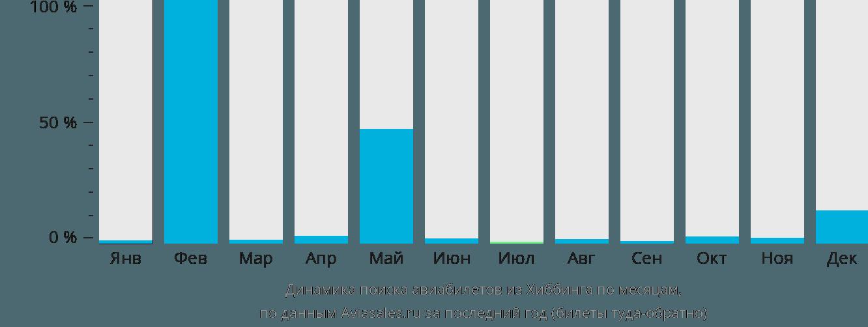Динамика поиска авиабилетов из Хиббинга по месяцам