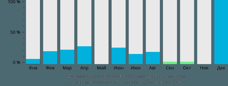 Динамика поиска авиабилетов из Хиросимы в Далянь по месяцам