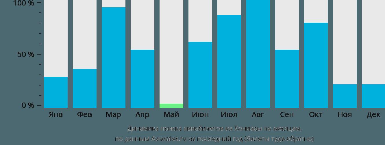 Динамика поиска авиабилетов из Хониары по месяцам