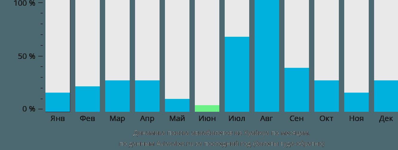 Динамика поиска авиабилетов из Хуайхуа по месяцам