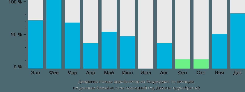 Динамика поиска авиабилетов из Кхаджурахо по месяцам