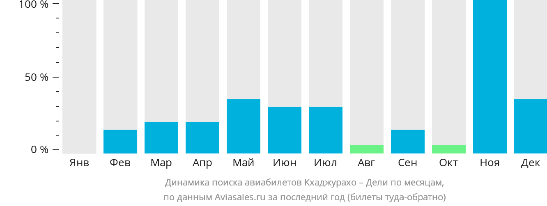 Динамика поиска авиабилетов из Кхаджурахо в Дели по месяцам