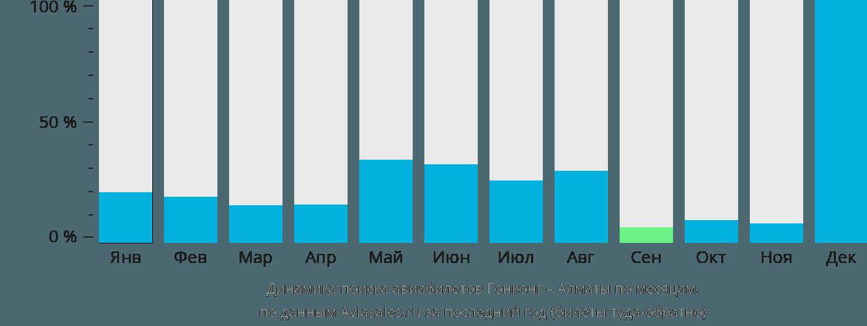 Динамика поиска авиабилетов из Гонконга в Алматы по месяцам