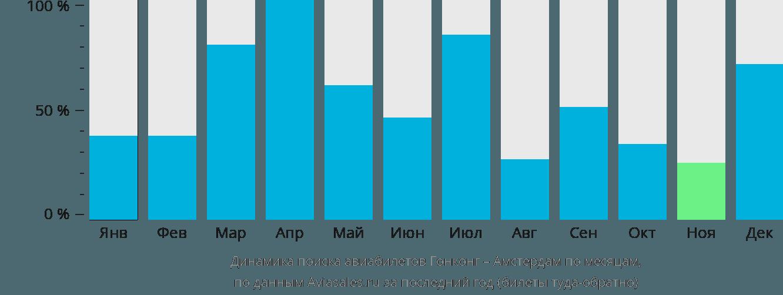 Динамика поиска авиабилетов из Гонконга в Амстердам по месяцам