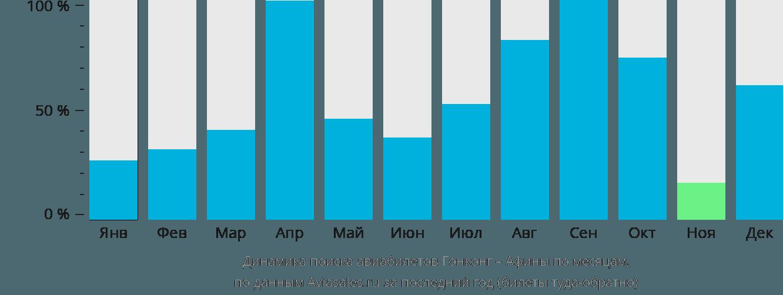 Динамика поиска авиабилетов из Гонконга в Афины по месяцам