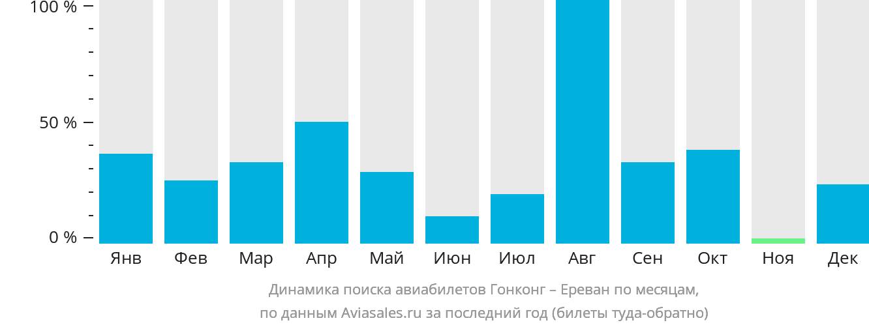Динамика поиска авиабилетов из Гонконга в Ереван по месяцам