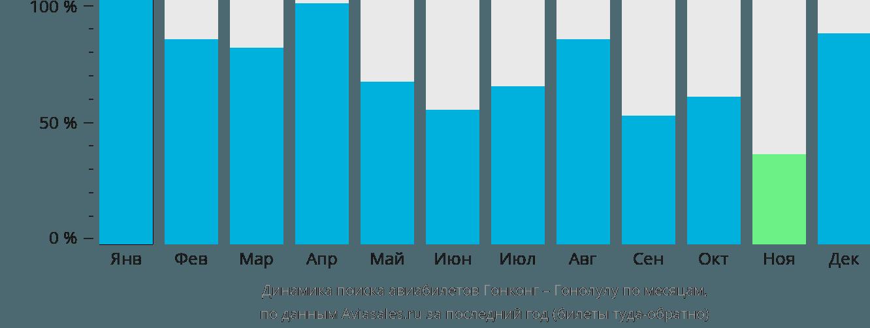 Динамика поиска авиабилетов из Гонконга в Гонолулу по месяцам