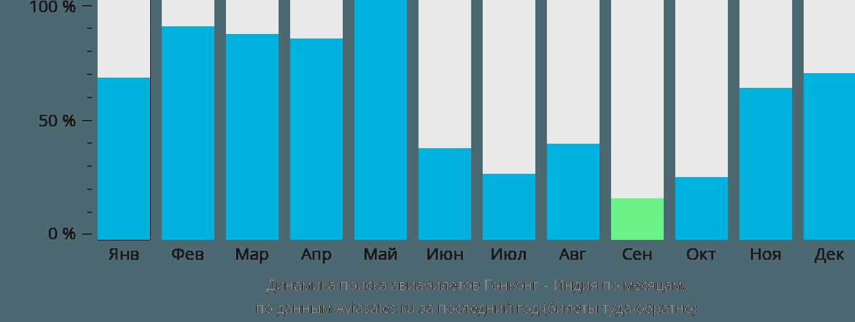 Динамика поиска авиабилетов из Гонконга в Индию по месяцам