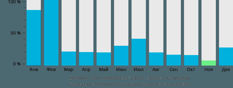 Динамика поиска авиабилетов из Гонконга в Казахстан по месяцам