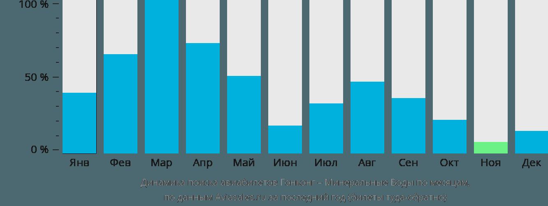 Динамика поиска авиабилетов из Гонконга в Минеральные воды по месяцам