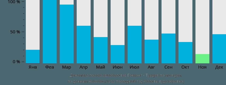 Динамика поиска авиабилетов из Гонконга в Турцию по месяцам