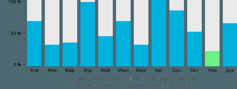 Динамика поиска авиабилетов из Пхукета в Сочи по месяцам