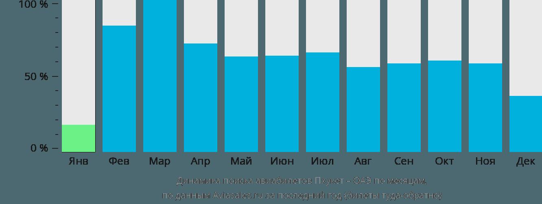 Динамика поиска авиабилетов из Пхукета в ОАЭ по месяцам