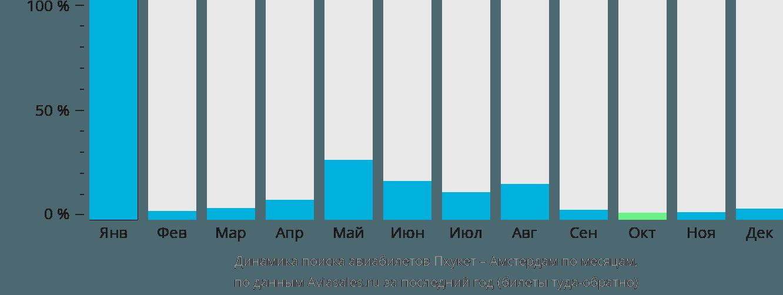 Динамика поиска авиабилетов из Пхукета в Амстердам по месяцам