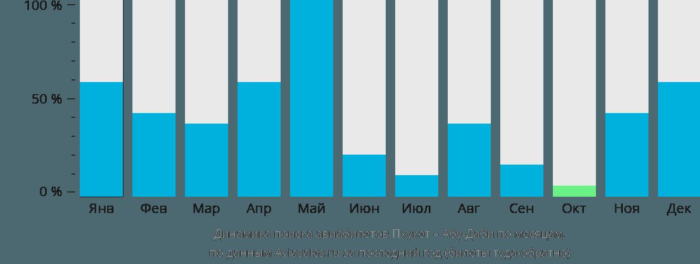 Динамика поиска авиабилетов из Пхукета в Абу-Даби по месяцам
