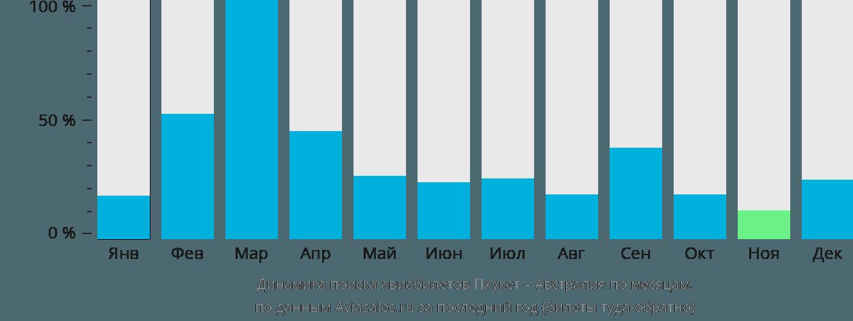 Динамика поиска авиабилетов из Пхукета в Австралию по месяцам