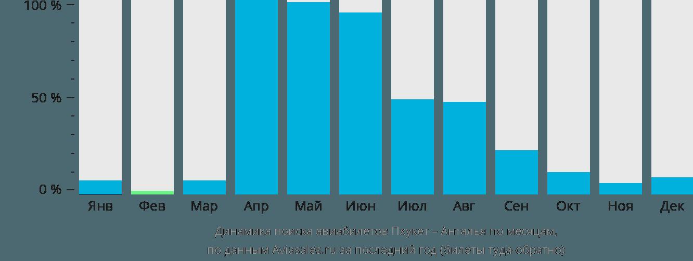 Динамика поиска авиабилетов из Пхукета в Анталью по месяцам