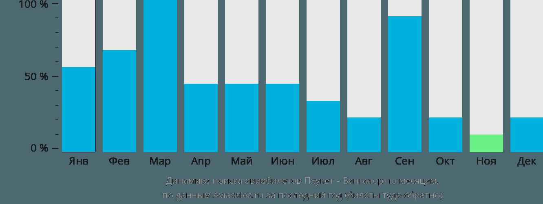 Динамика поиска авиабилетов из Пхукета в Бангалор по месяцам