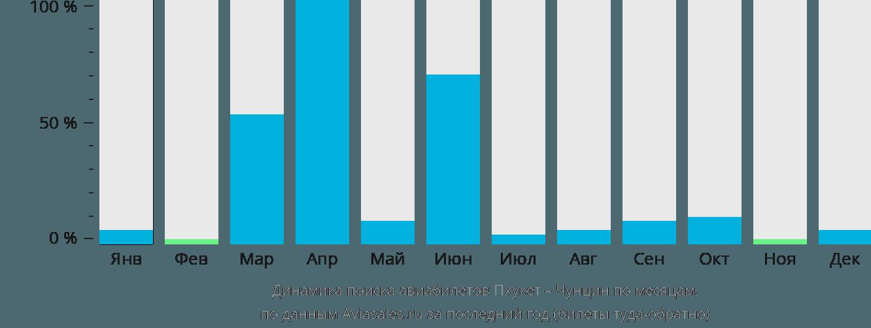 Динамика поиска авиабилетов из Пхукета в Чунцин по месяцам