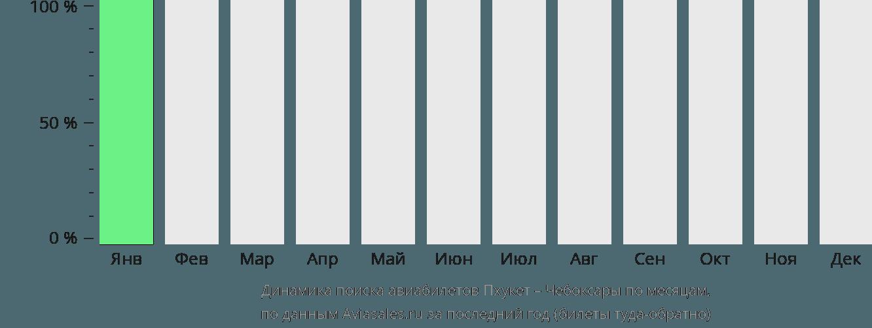 Динамика поиска авиабилетов из Пхукета в Чебоксары по месяцам