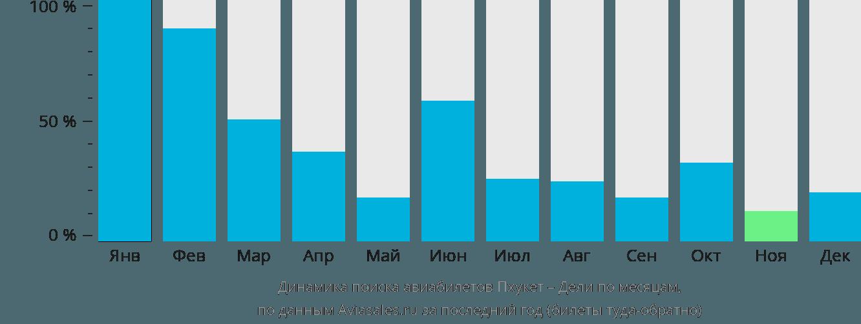 Динамика поиска авиабилетов из Пхукета в Дели по месяцам