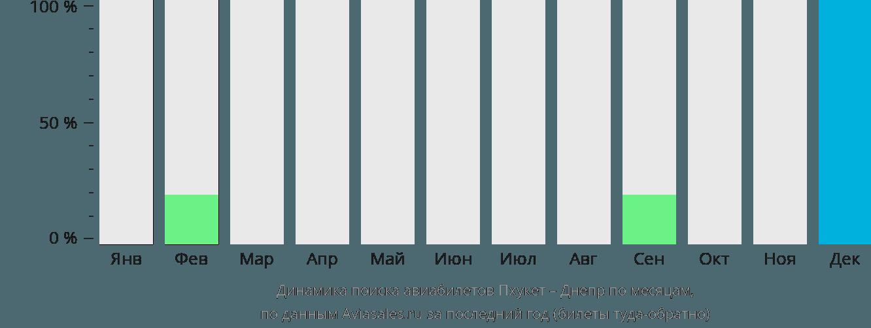 Динамика поиска авиабилетов из Пхукета в Днепр по месяцам