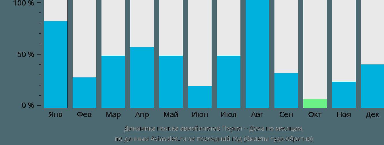 Динамика поиска авиабилетов из Пхукета в Доху по месяцам