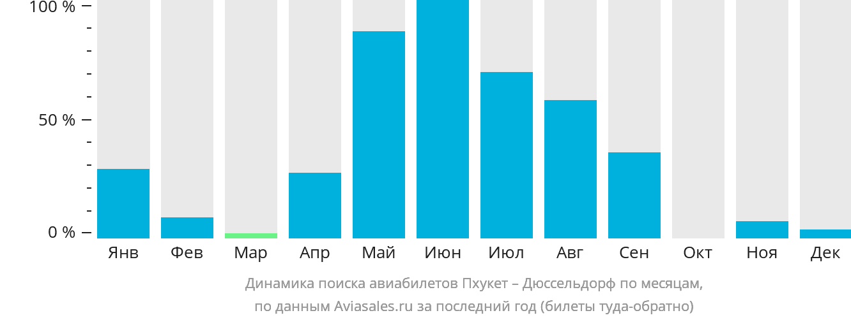 Динамика поиска авиабилетов из Пхукета в Дюссельдорф по месяцам