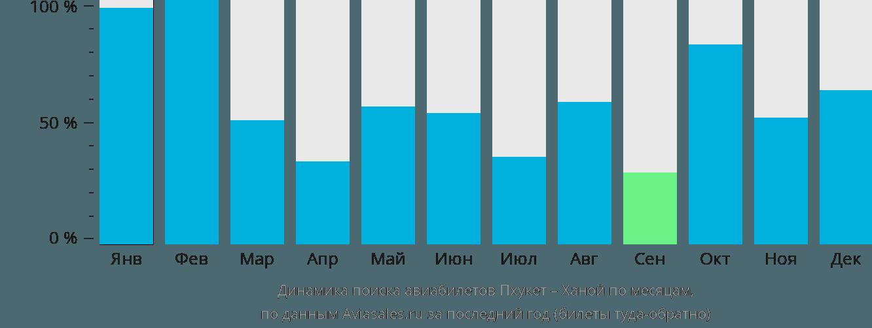 Динамика поиска авиабилетов из Пхукета в Ханой по месяцам